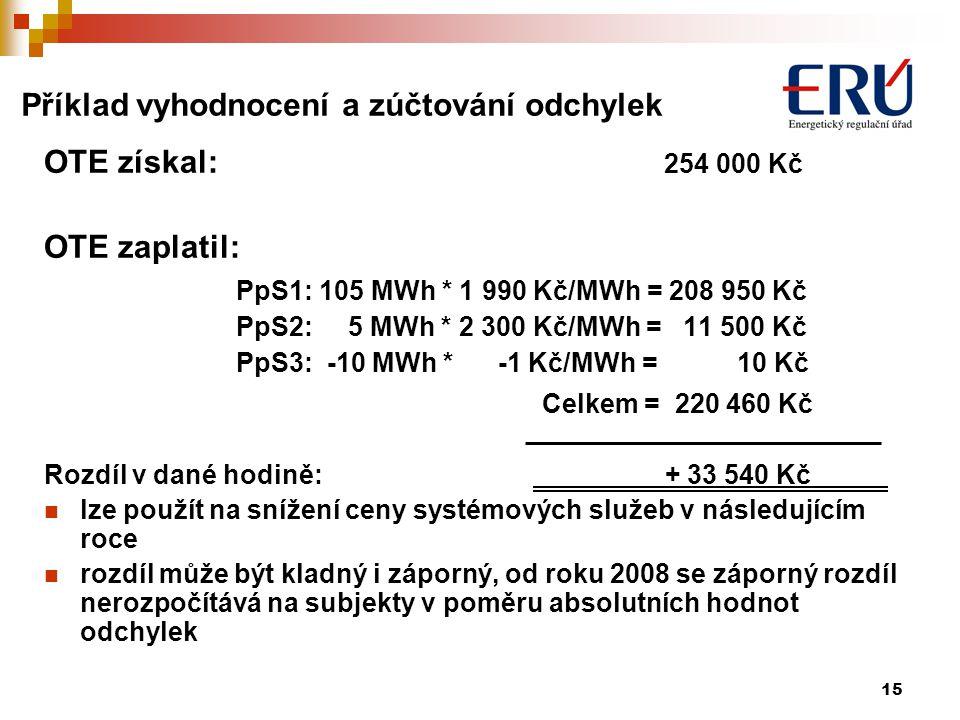 15 Příklad vyhodnocení a zúčtování odchylek OTE získal: 254 000 Kč OTE zaplatil: PpS1: 105 MWh * 1 990 Kč/MWh = 208 950 Kč PpS2: 5 MWh * 2 300 Kč/MWh = 11 500 Kč PpS3: -10 MWh * -1 Kč/MWh = 10 Kč Celkem = 220 460 Kč Rozdíl v dané hodině: + 33 540 Kč lze použít na snížení ceny systémových služeb v následujícím roce rozdíl může být kladný i záporný, od roku 2008 se záporný rozdíl nerozpočítává na subjekty v poměru absolutních hodnot odchylek