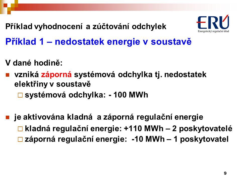 10 Odchylka + 10 MWh menší odběr Z2 Systémová odchylka -100 MWh V1 V2 PpS1 SR+ Poskytovatel kladné regulační energie dodávka +105 MWh Cena +1 990 Kč/MWh Z1 Odchylka -60 MWh menší dodávka Odchylka +50 MWh větší dodávka Odchylka -100 MWh větší odběr Příklad 1 - vyhodnocení odchylek – způsob 2008 PpS3 SR- Poskytovatel záporné regulační energie Snížení o -10 MWh Cena - 1 Kč/MWh dostává zaplaceno PpS2 TR+ Poskytovatel kladné regulační energie dodávka +5 MWh Cena +2300 Kč/MWh