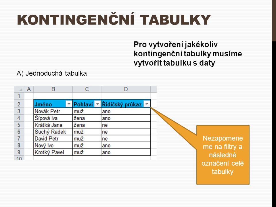 KONTINGENČNÍ TABULKY Pro vytvoření jakékoliv kontingenční tabulky musíme vytvořit tabulku s daty Nezapomene me na filtry a následné označení celé tabulky A) Jednoduchá tabulka