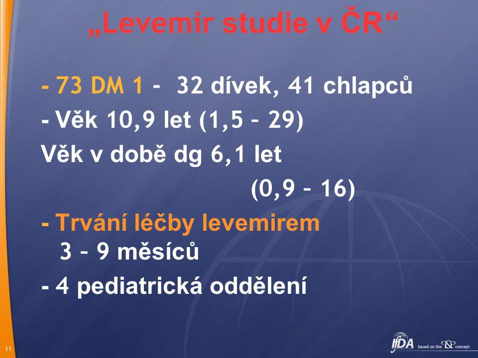 """11 """"Levemir studie v ČR - 73 DM 1 - 32 dívek, 41 chlapců - Věk 10,9 let (1,5 – 29) Věk v době dg 6,1 let (0,9 – 16) - Trvání léčby levemirem 3 – 9 měsíců - 4 pediatrická oddělení"""