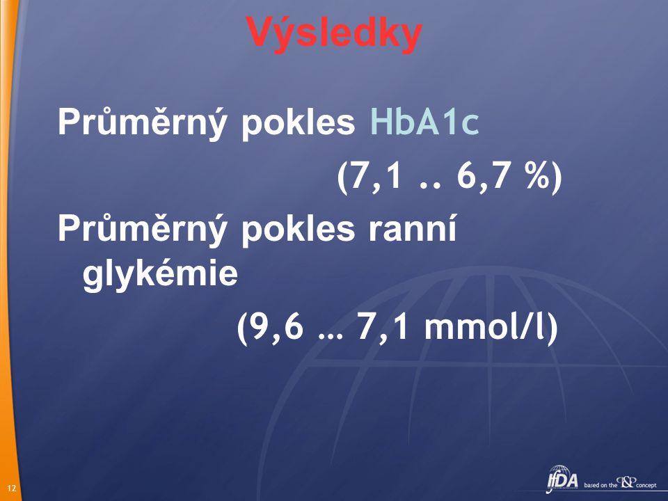 12 Výsledky Průměrný pokles HbA1c (7,1.. 6,7 %) Průměrný pokles ranní glykémie (9,6 … 7,1 mmol/l)
