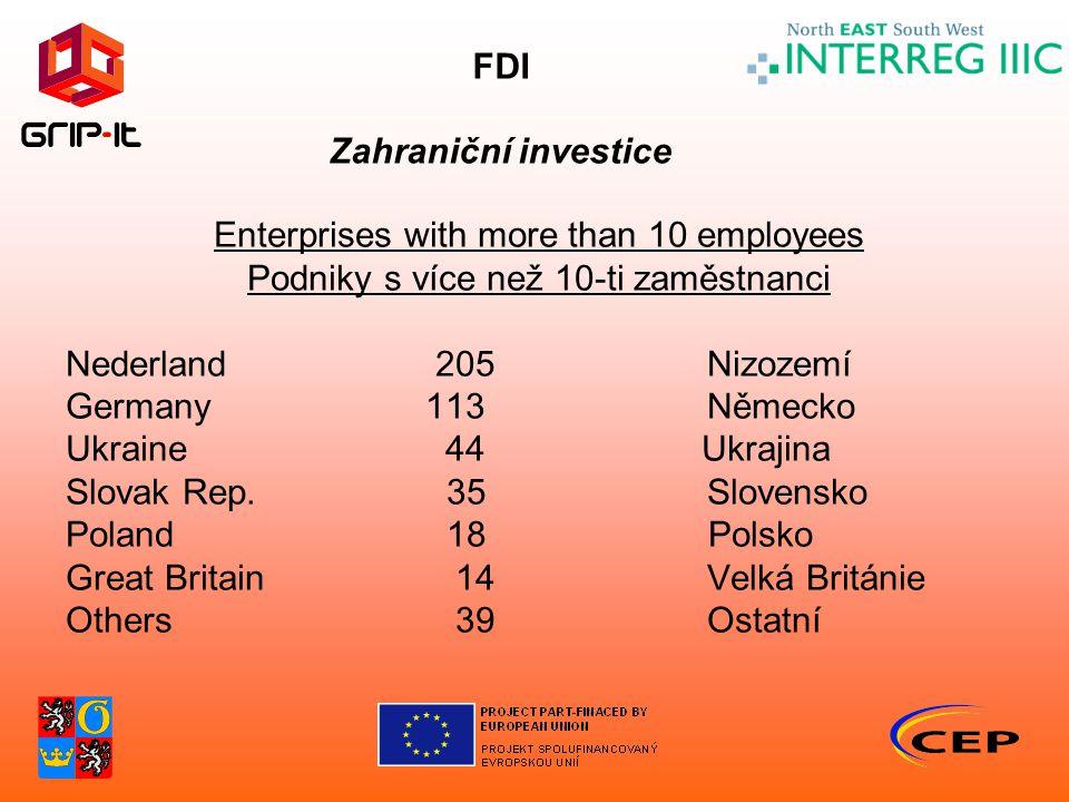 FDI Zahraniční investice Enterprises with more than 10 employees Podniky s více než 10-ti zaměstnanci Nederland 205 Nizozemí Germany 113 Německo Ukraine 44 Ukrajina Slovak Rep.