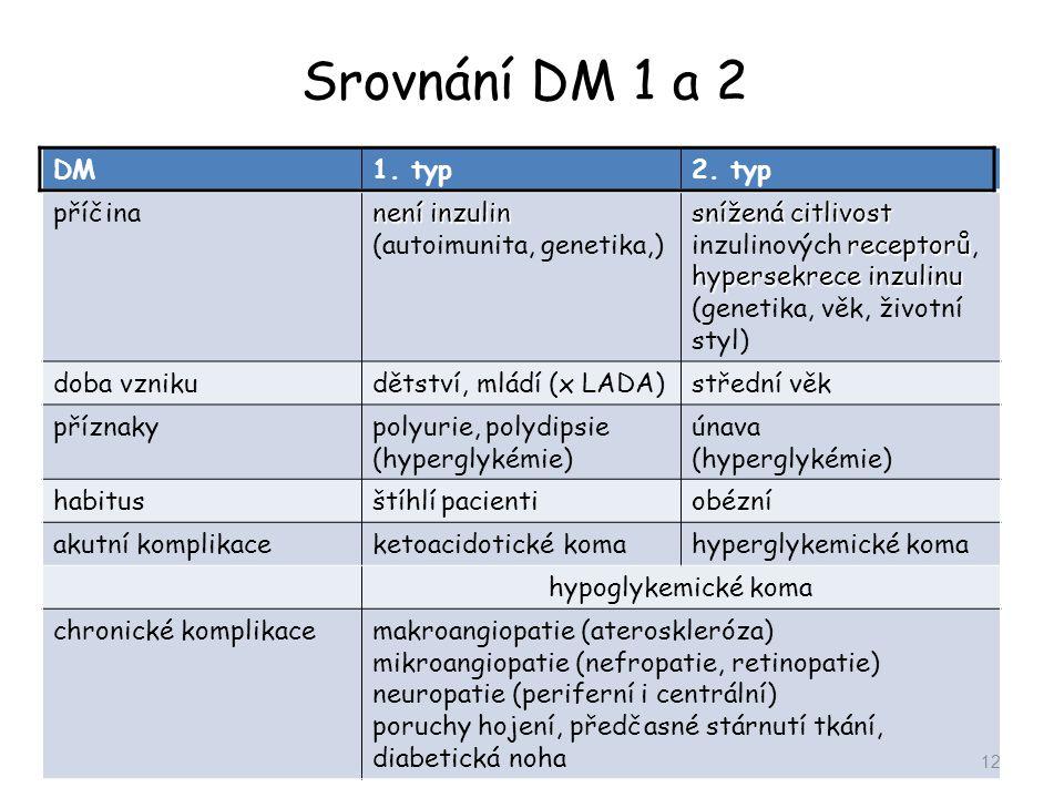 Srovnání DM 1 a 2 DM1. typ2. typ příčina není inzulin není inzulin (autoimunita, genetika,) snížená citlivost receptorů hypersekrece inzulinu snížená