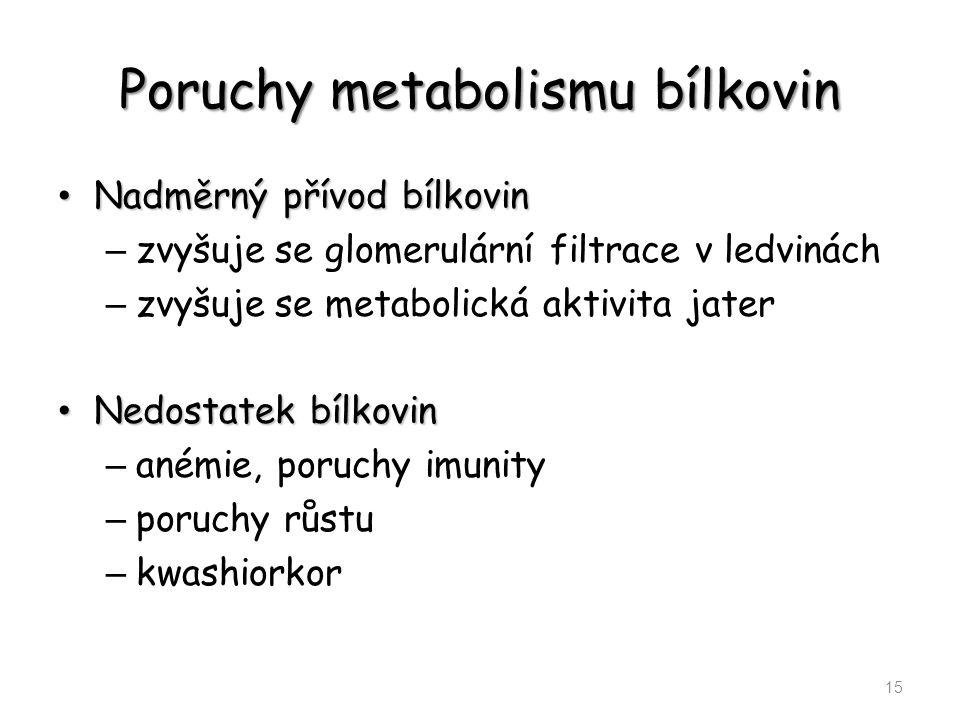 Poruchy metabolismu bílkovin Nadměrný přívod bílkovin Nadměrný přívod bílkovin – zvyšuje se glomerulární filtrace v ledvinách – zvyšuje se metabolická