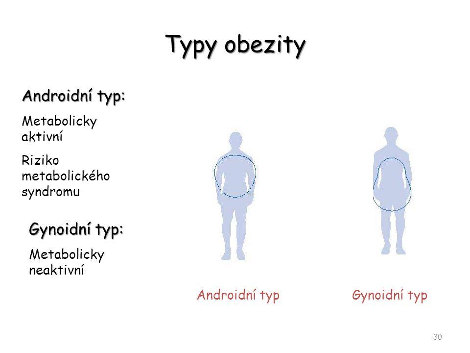 Typy obezity 30 Gynoidní typ Androidní typ Androidní typ: Metabolicky aktivní Riziko metabolického syndromu Gynoidní typ: Metabolicky neaktivní