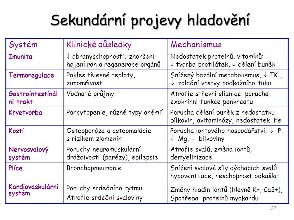 Sekundární projevy hladovění SystémKlinické důsledkyMechanismus Imunita  obranyschopnosti, zhoršení hojení ran a regenerace orgánů Nedostatek protein
