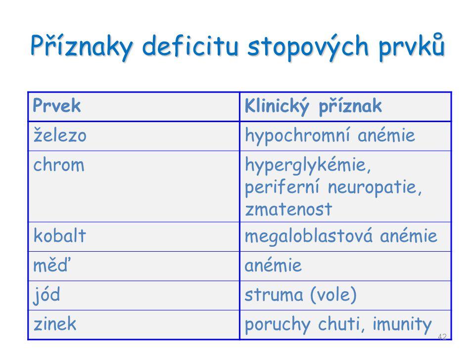 Příznaky deficitu stopových prvků PrvekKlinický příznak železohypochromní anémie chromhyperglykémie, periferní neuropatie, zmatenost kobaltmegaloblast