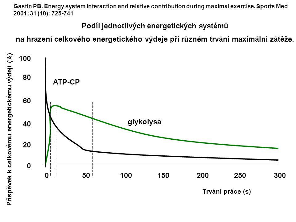 100150200250300500 100 80 60 40 20 0 Příspěvek k celkovému energetickému výdeji (%) Trvání práce (s) glykolysa ATP-CP Gastin PB. Energy system interac