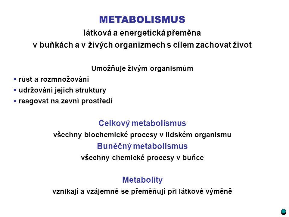 METABOLISMUS látková a energetická přeměna v buňkách a v živých organizmech s cílem zachovat život Umožňuje živým organismům  růst a rozmnožování  u