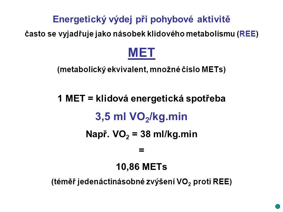 Energetický výdej při pohybové aktivitě často se vyjadřuje jako násobek klidového metabolismu (REE) MET (metabolický ekvivalent, množné číslo METs) 1