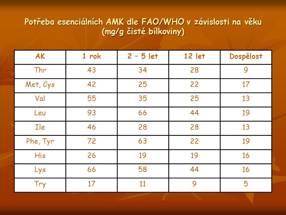 Potřeba esenciálních AMK dle FAO/WHO v závislosti na věku (mg/g čisté bílkoviny) AK1 rok2 – 5 let12 letDospělost Thr4334289 Met, Cys42252217 Val553525