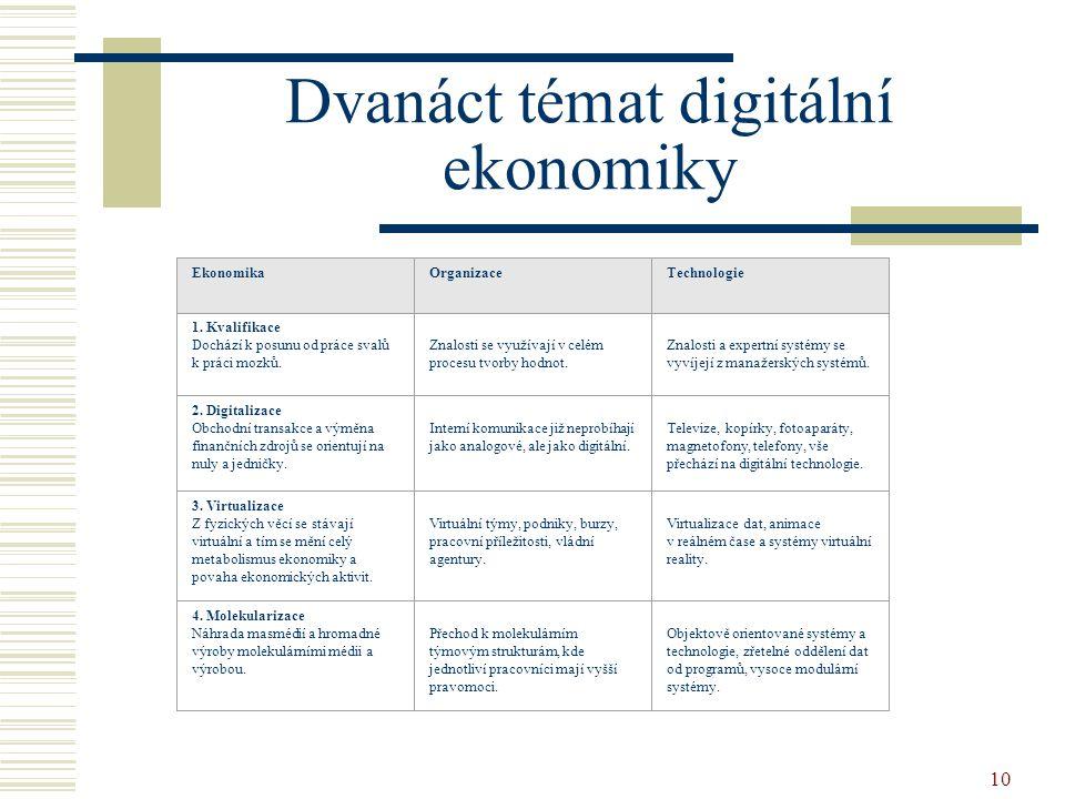 10 Dvanáct témat digitální ekonomiky EkonomikaOrganizaceTechnologie 1. Kvalifikace Dochází k posunu od práce svalů k práci mozků. Znalosti se využívaj