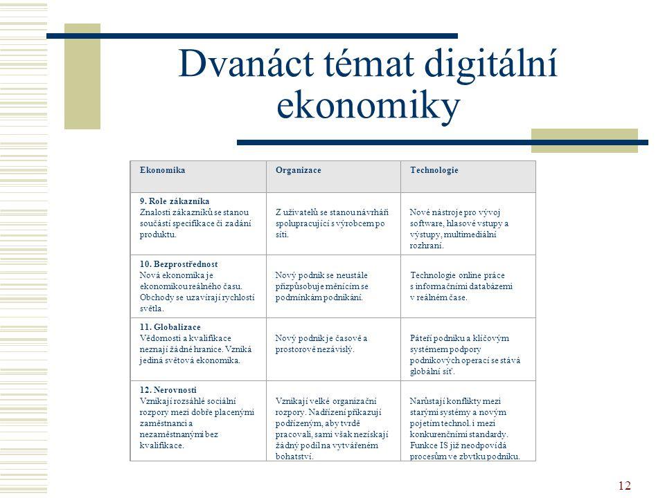 12 Dvanáct témat digitální ekonomiky EkonomikaOrganizaceTechnologie 9. Role zákazníka Znalosti zákazníků se stanou součástí specifikace či zadání prod