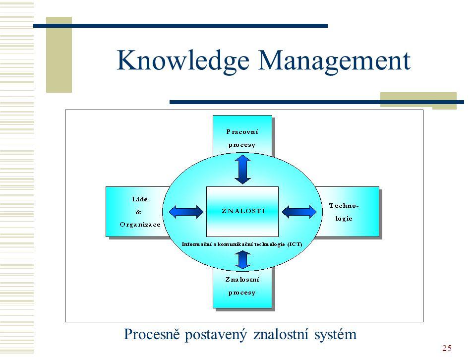 25 Knowledge Management Procesně postavený znalostní systém