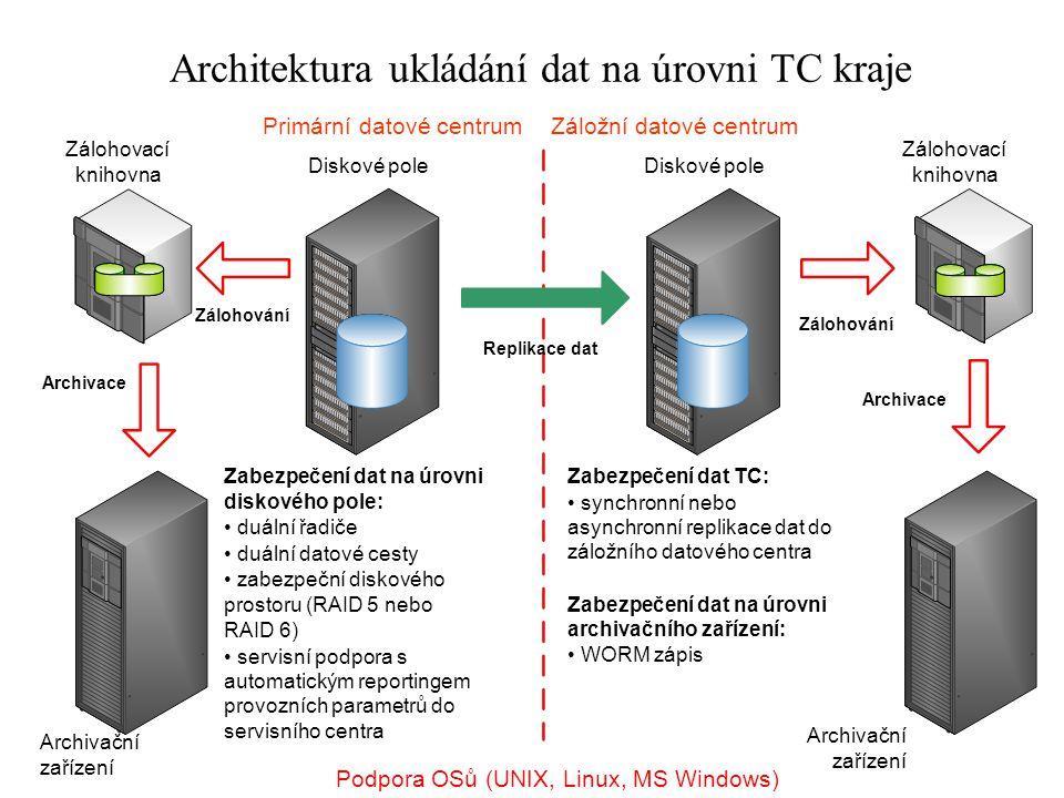 Architektura ukládání dat na úrovni TC kraje Primární datové centrumZáložní datové centrum Zabezpečení dat na úrovni diskového pole: duální řadiče duá
