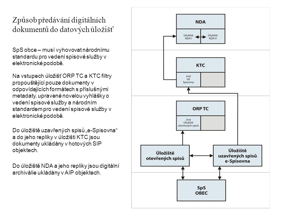 Způsob předávání digitálních dokumentů do datových úložišť SpS obce – musí vyhovovat národnímu standardu pro vedení spisové služby v elektronické podo