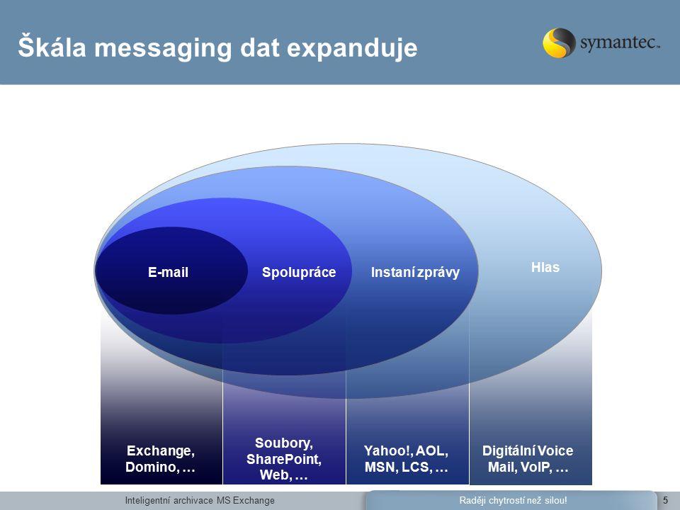 Inteligentní archivace MS ExchangeRaději chytrostí než silou!5 Hlas Instaní zprávySpolupráceE-mail Exchange, Domino, … Soubory, SharePoint, Web, … Yahoo!, AOL, MSN, LCS, … Digitální Voice Mail, VoIP, … Škála messaging dat expanduje