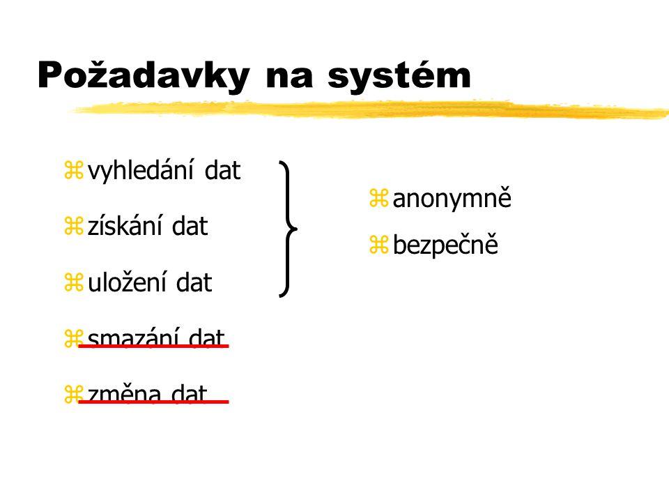 Požadavky na systém zvyhledání dat zzískání dat zuložení dat zsmazání dat zzměna dat z anonymně z bezpečně