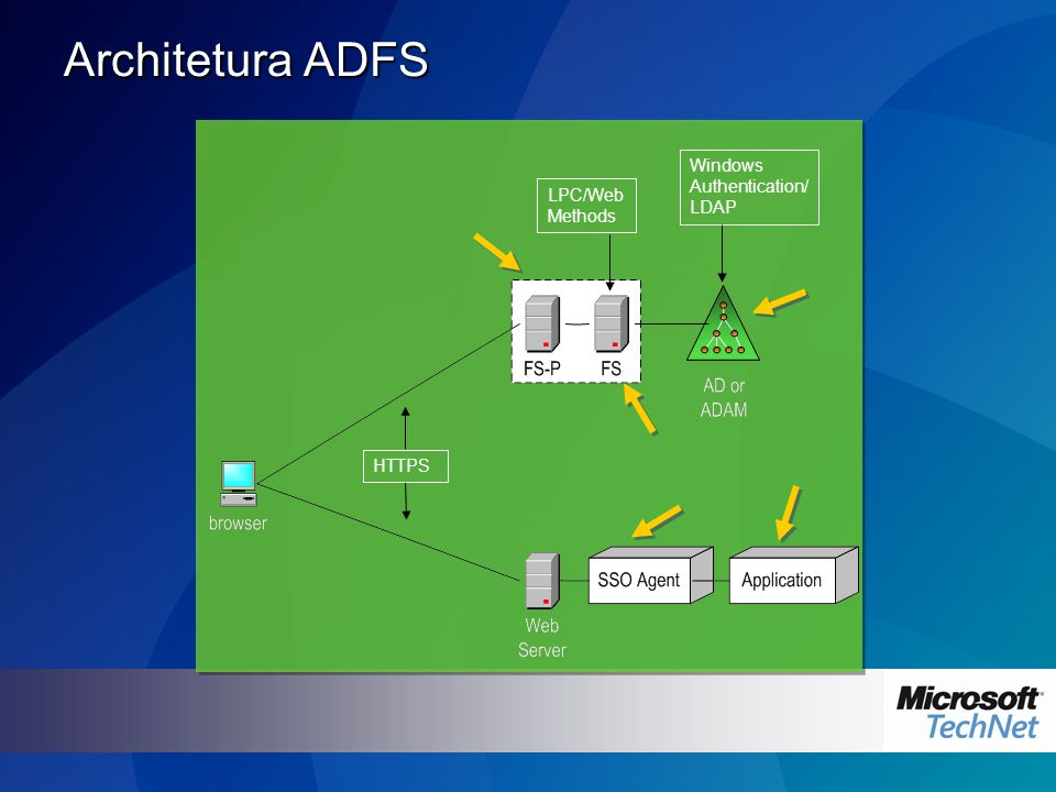 Architetura ADFS HTTPS LPC/Web Methods Windows Authentication/ LDAP