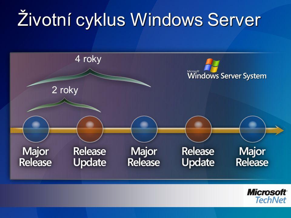 Životní cyklus Windows Server 4 roky 2 roky