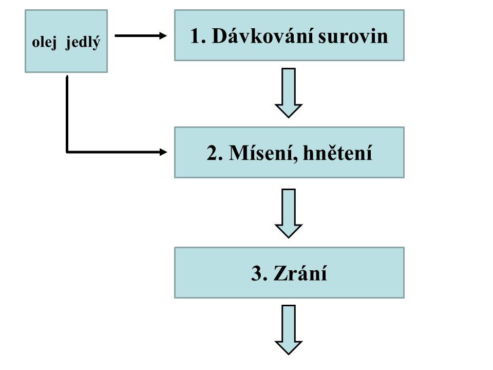 1. Dávkování surovin 2. Mísení, hnětení olej jedlý 3. Zrání