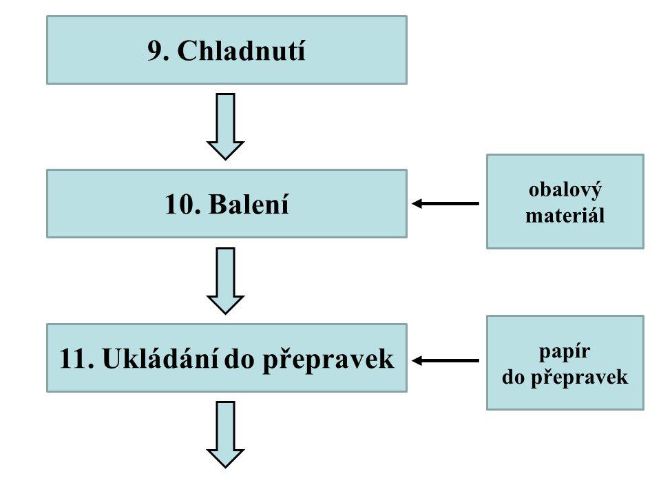 10. Balení obalový materiál papír do přepravek 11. Ukládání do přepravek 9. Chladnutí