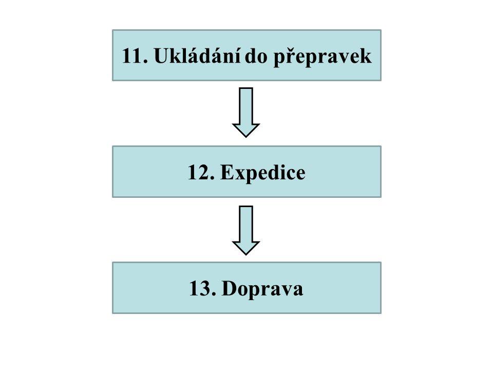 12. Expedice 13. Doprava 11. Ukládání do přepravek