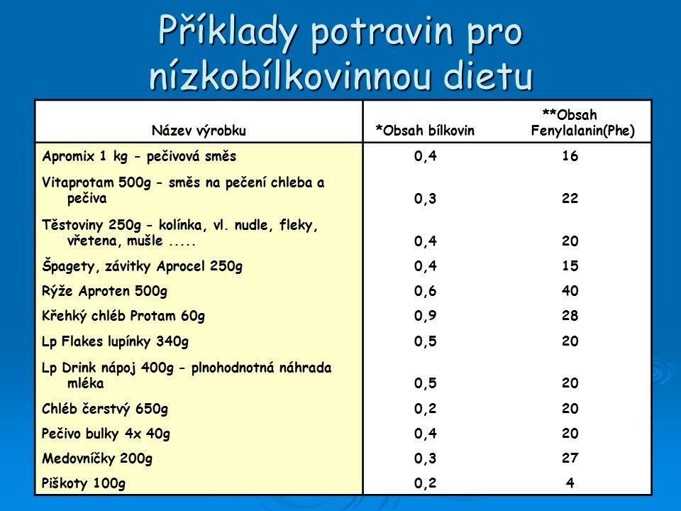 Příklady potravin pro nízkobílkovinnou dietu Název výrobku*Obsah bílkovin **Obsah Fenylalanin(Phe) Apromix 1 kg - pečivová směs0,416 Vitaprotam 500g - směs na pečení chleba a pečiva0,322 Těstoviny 250g - kolínka, vl.
