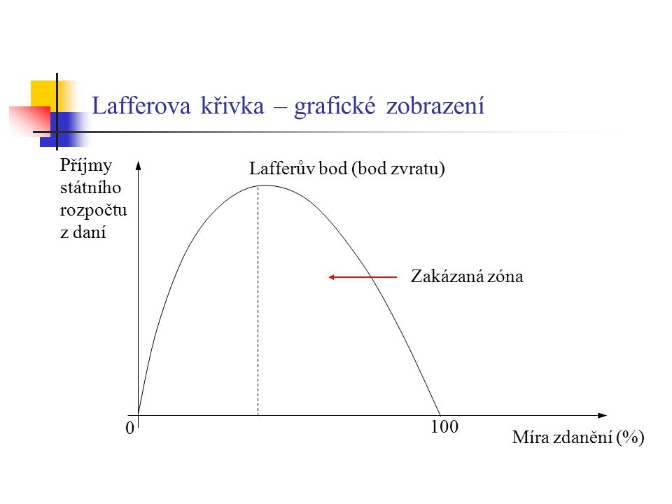 Lafferova křivka – grafické zobrazení Příjmy státního rozpočtu z daní Míra zdanění (%) 0 100 Lafferův bod (bod zvratu) Zakázaná zóna