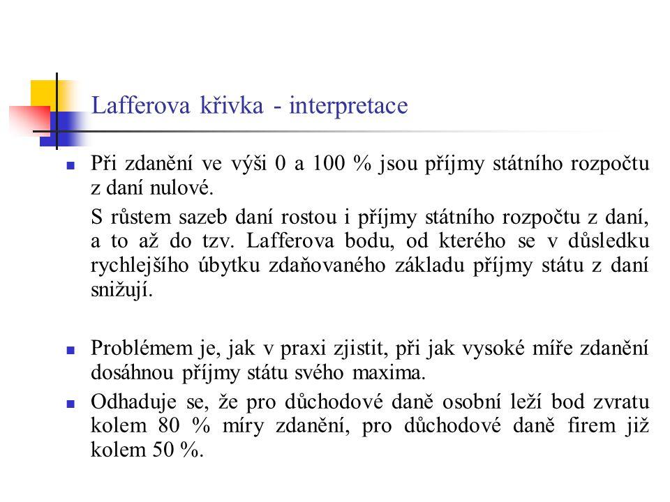 Lafferova křivka - interpretace Při zdanění ve výši 0 a 100 % jsou příjmy státního rozpočtu z daní nulové.