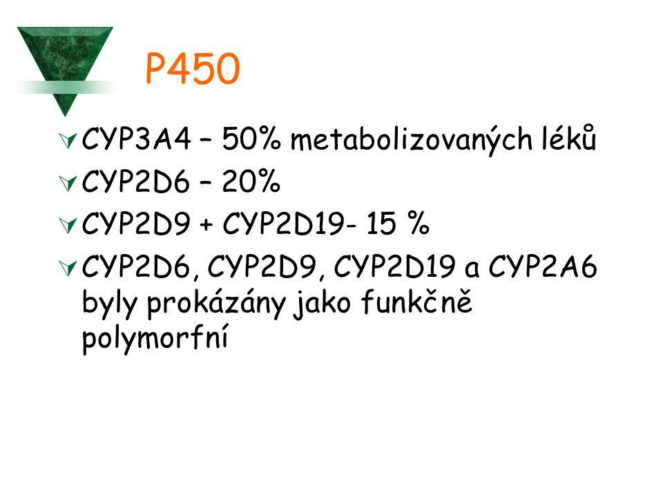 P450  CYP3A4 – 50% metabolizovaných léků  CYP2D6 – 20%  CYP2D9 + CYP2D19- 15 %  CYP2D6, CYP2D9, CYP2D19 a CYP2A6 byly prokázány jako funkčně polymorfní