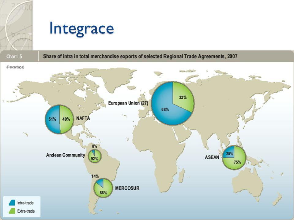 Integrace Odstranění bariér vzájemného obchodu 1) Zóna volného obchodu (NAFTA, EFTA) 2) Celní unie (JACU) 3) Společný trh (státy EU mimo eurozónu) Mez
