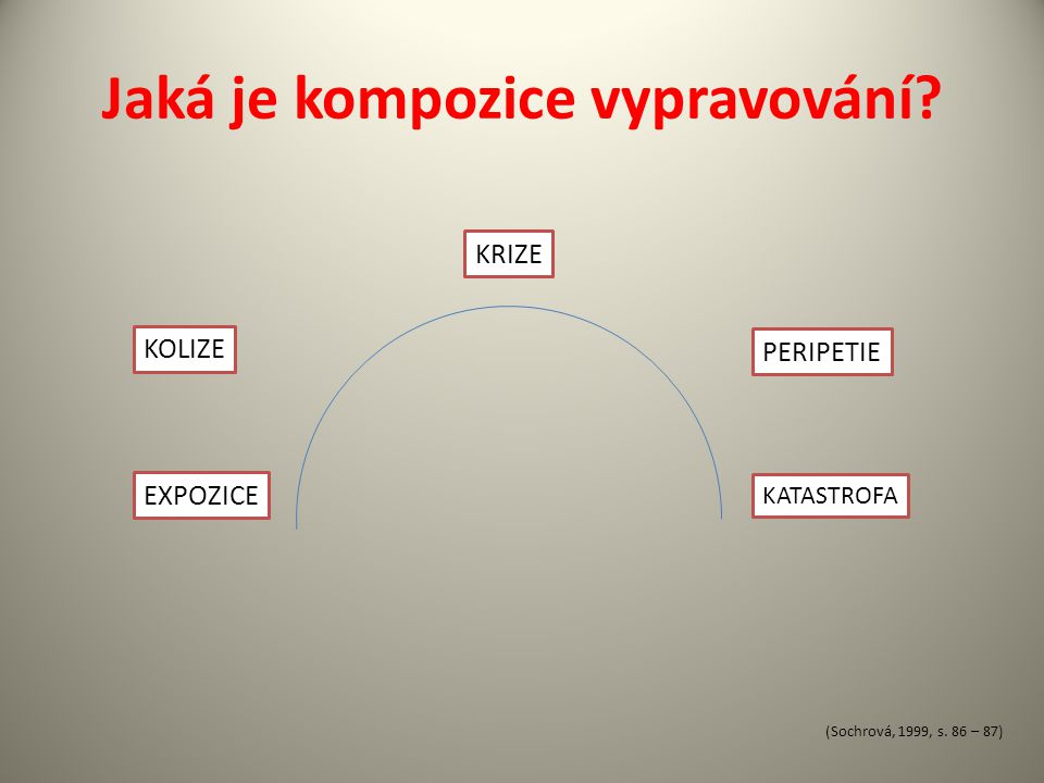 Jaká je kompozice vypravování? EXPOZICE KOLIZE KRIZE PERIPETIE KATASTROFA (Sochrová, 1999, s. 86 – 87)