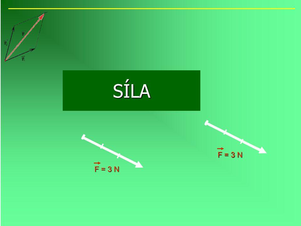 Znázornění síly Protože účinky síly závisí na: velikosti, směru a působišti Protože účinky síly závisí na: velikosti, směru a působišti Znázorňujeme sílu orientovanou úsečkou Znázorňujeme sílu orientovanou úsečkou F = 3 N