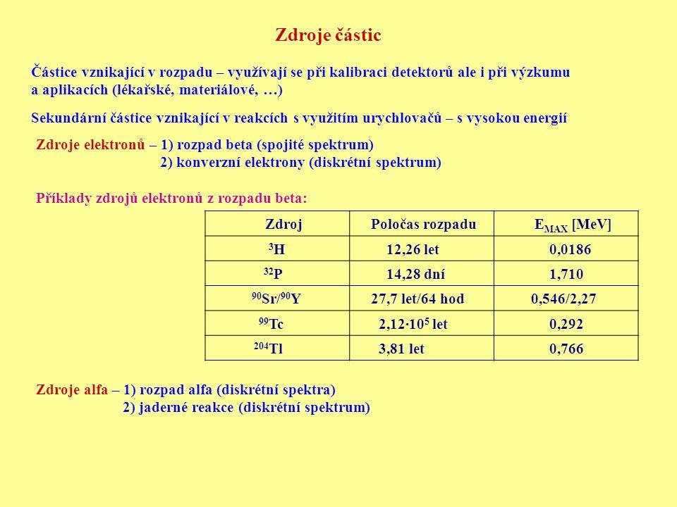 Příklady zdrojů částic alfa z rozpadu: Izotopy T 1/2 Energie [MeV] Větvení 241 Am 433 let 5,486 a 5,443 85% a 12.8% 210 Po 138 dní 5,305100% 242 Cm 163 dní 6,113 a 6,070 74% a 26% Náboj částic alfa je Z = 2 → vysoké energetické ztráty a absorpce při průchodu hmotou → zdroje alfa se dávají na podložku a překrývají co extrémně tenkou kovovou folií.