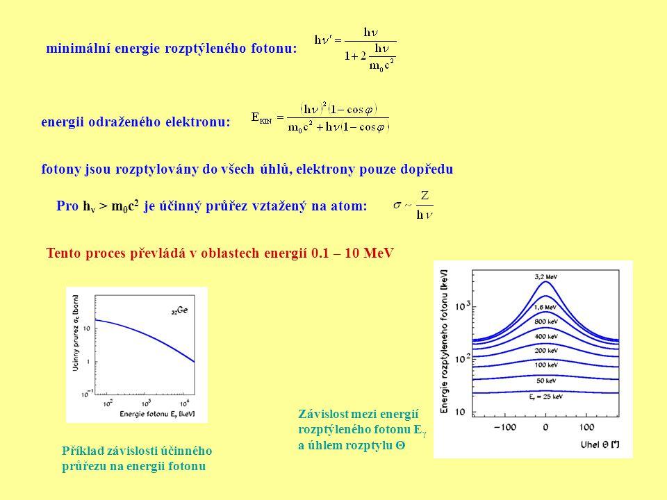 energii odraženého elektronu: minimální energie rozptýleného fotonu: fotony jsou rozptylovány do všech úhlů, elektrony pouze dopředu Pro h ν > m 0 c 2