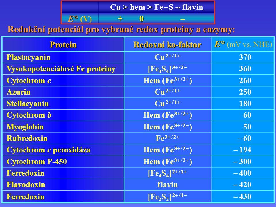 Přenos elektronů proteiny Protein Redoxní ko-faktor E ° E ° (mV vs.