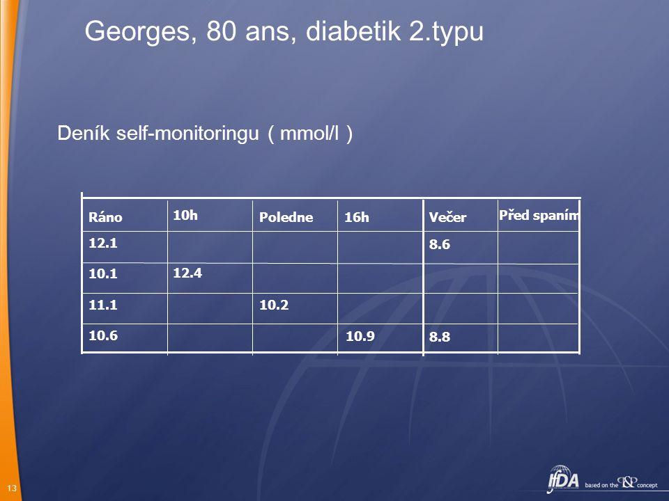 13 Georges, 80 ans, diabetik 2.typu Deník self-monitoringu ( mmol/l ) 10.610.6 10.210.211.1 10.110.1 12.1 16hPoledneRáno 8.88.8 8.68.6 Večer Před spaním10h 12.4 10.9