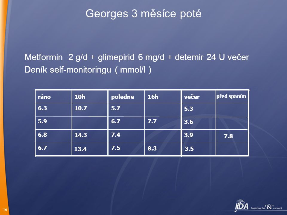 16 Georges 3 měsíce poté Metformin 2 g/d + glimepirid 6 mg/d + detemir 24 U večer Deník self-monitoringu ( mmol/l ) 7.57.5 14.3 6.76.7 8.38.3 7.47.46.86.8 7.77.76.76.75.9 5.75.710.710.76.3 16hpoledne10hráno 3.5 3.93.9 3.6 5.35.3 večer před spaním 7.87.8 13.4