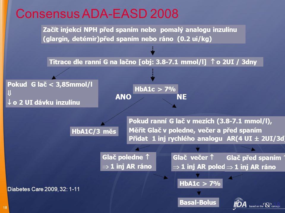 18 Consensus ADA-EASD 2008 Začít injekcí NPH před spaním nebo pomalý analogu inzulínu (glargin, detémir)před spaním nebo ráno (0.2 ui/kg) Titrace dle ranní G na lačno [obj: 3.8-7.1 mmol/l]  o 2UI / 3dny Pokud G lač < 3,85mmol/l   o 2 UI dávku inzulínu HbA1c > 7% ANO HbA1C/3 měs NE Pokud ranní G lač v mezích (3.8-7.1 mmol/l), Měřit Glač v poledne, večer a před spaním Přidat 1 inj rychlého analogu AR(4 UI ± 2UI/3d) Glač poledne   1 inj AR ráno Glač večer   1 inj AR poledne Glač před spaním   1 inj AR ráno HbA1c > 7% Basal-Bolus Diabetes Care 2009, 32: 1-11