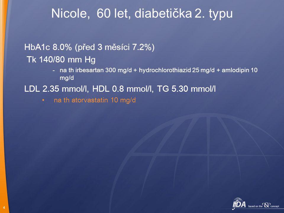 4 HbA1c 8.0% (před 3 měsíci 7.2%) Tk 140/80 mm Hg -na th irbesartan 300 mg/d + hydrochlorothiazid 25 mg/d + amlodipin 10 mg/d LDL 2.35 mmol/l, HDL 0.8 mmol/l, TG 5.30 mmol/l na th atorvastatin 10 mg/d