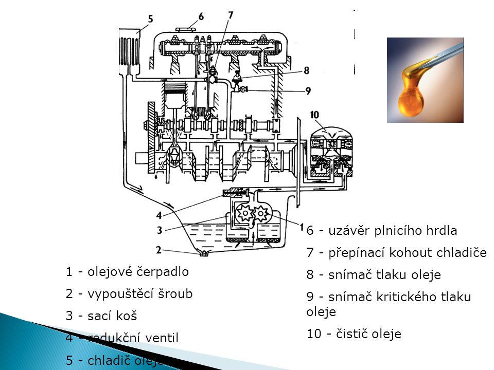 1 - olejové čerpadlo 2 - vypouštěcí šroub 3 - sací koš 4 - redukční ventil 5 - chladič oleje 6 - uzávěr plnicího hrdla 7 - přepínací kohout chladiče 8 - snímač tlaku oleje 9 - snímač kritického tlaku oleje 10 - čistič oleje