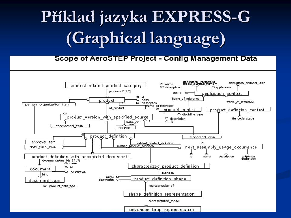 EXPRESS language EXPRESS-C (EXPRESS with static and behavioural modelling capabilities) EXPRESS-C (EXPRESS with static and behavioural modelling capab