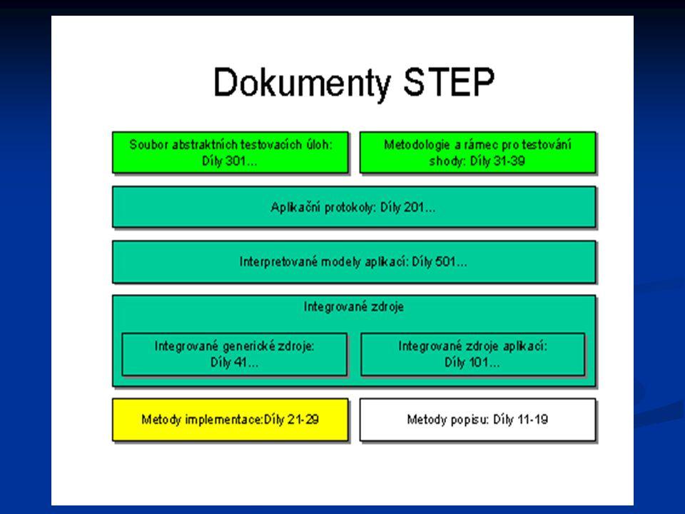 Hlavní cíle standardu vytvoření jednoho mezinárodního standardu pro celkovou výměnu dat mezi CAD/CAM systémy vytvoření jednoho mezinárodního standardu