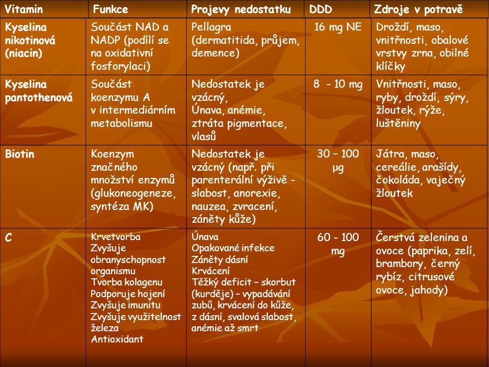 VitaminFunkceProjevy nedostatkuDDDZdroje v potravě Kyselina nikotinová (niacin) Součást NAD a NADP (podílí se na oxidativní fosforylaci) Pellagra (der