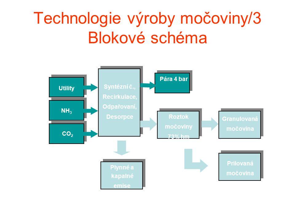 Technologie výroby močoviny/3 Blokové schéma NH 3 Syntézní č., Recirkulace, Odpařovaní, Desorpce Granulovaná močovina CO 2 Pára 4 bar Roztok močoviny