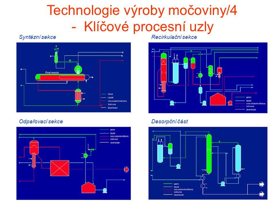 Odpařovací sekceDesorpční část Technologie výroby močoviny/4 - Klíčové procesní uzly Syntézní sekceRecirkulační sekce