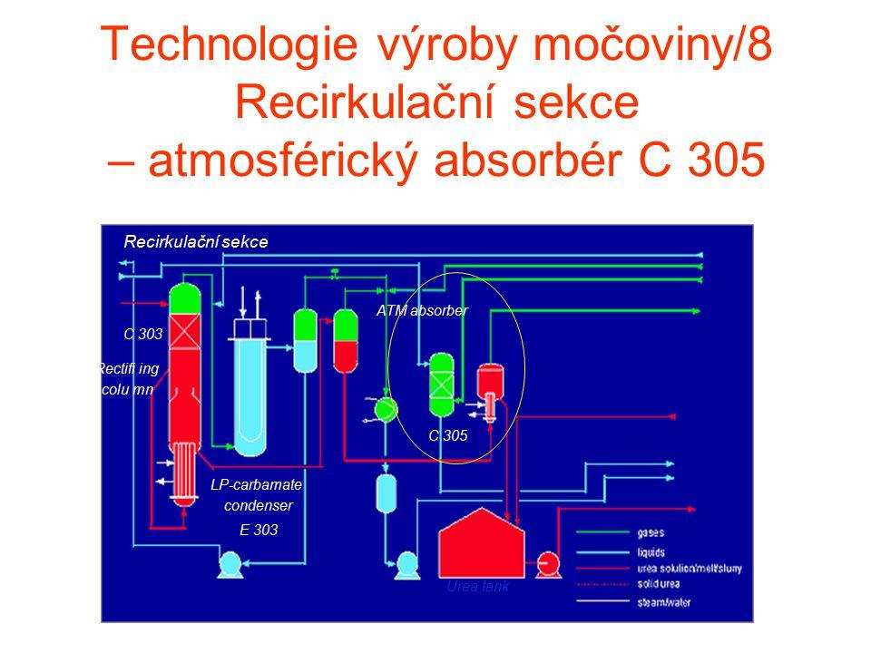 Technologie výroby močoviny/8 Recirkulační sekce – atmosférický absorbér C 305 Recirkulační sekce LP-carbamate condenser E 303 C 303 C 305 Urea tank R