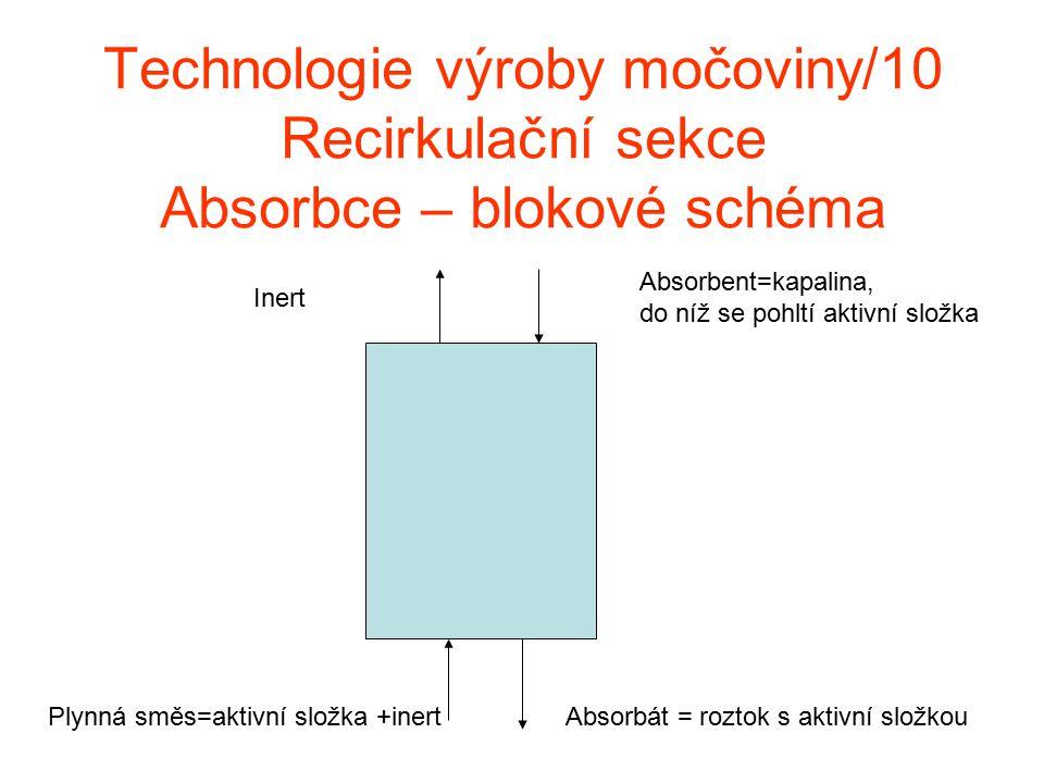 Technologie výroby močoviny/10 Recirkulační sekce Absorbce – blokové schéma Absorbát = roztok s aktivní složkou Absorbent=kapalina, do níž se pohltí a