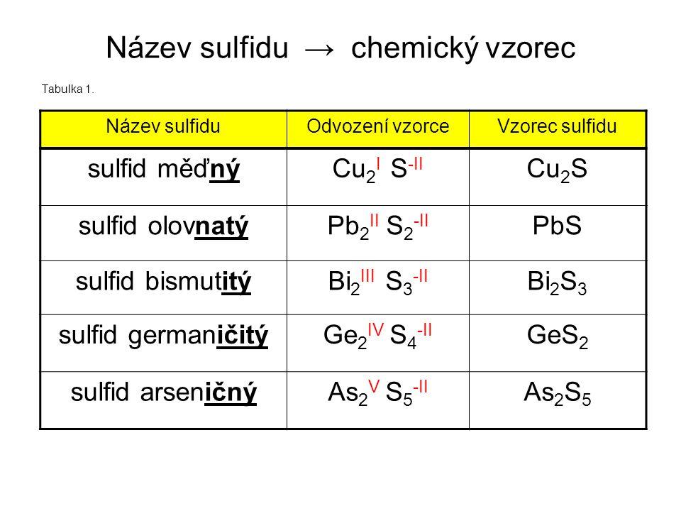 Název sulfidu → chemický vzorec Tabulka 1.